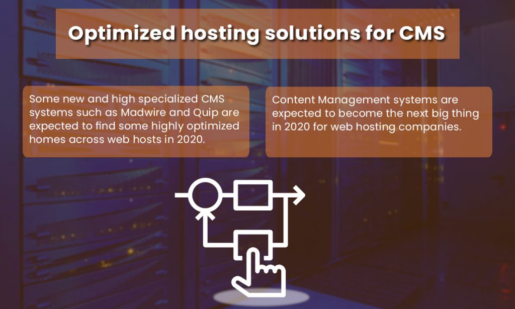 Optimized Hosting Solution for CMS